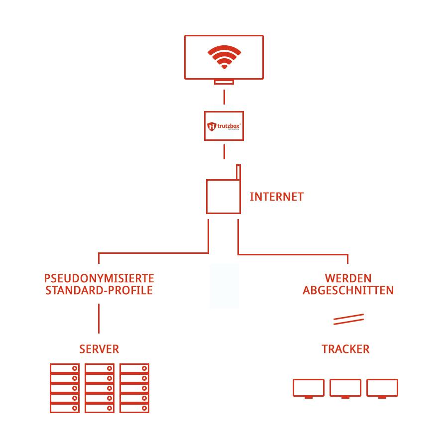 Anonymisierter Datenverkehr mit Trutzbox