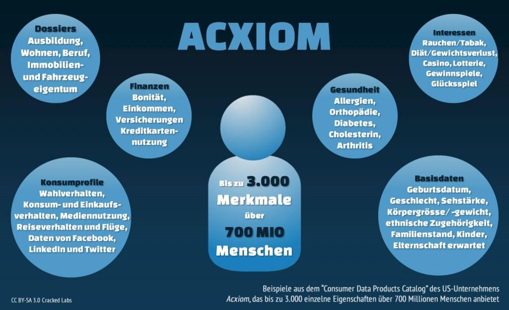 Datentracker des Unternehmens Acxiom