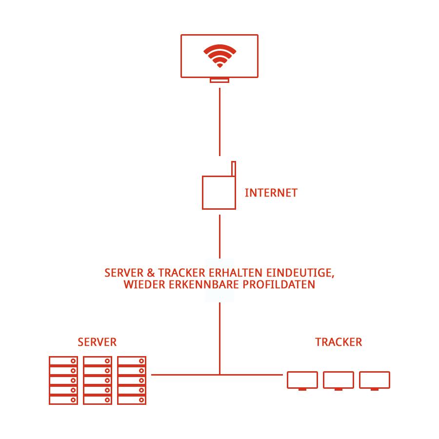 Nicht Anonymisierter Datenverkehr mit Trutzbox